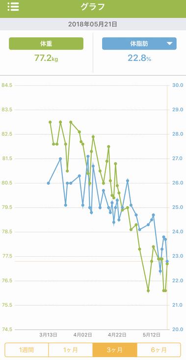 糖質制限の効果 実施中の体重と体脂肪のグラフ