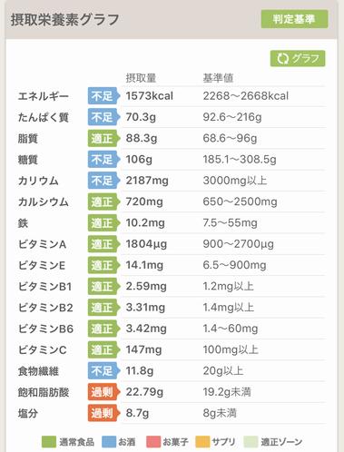 糖質制限中 1か月間の取得栄養素